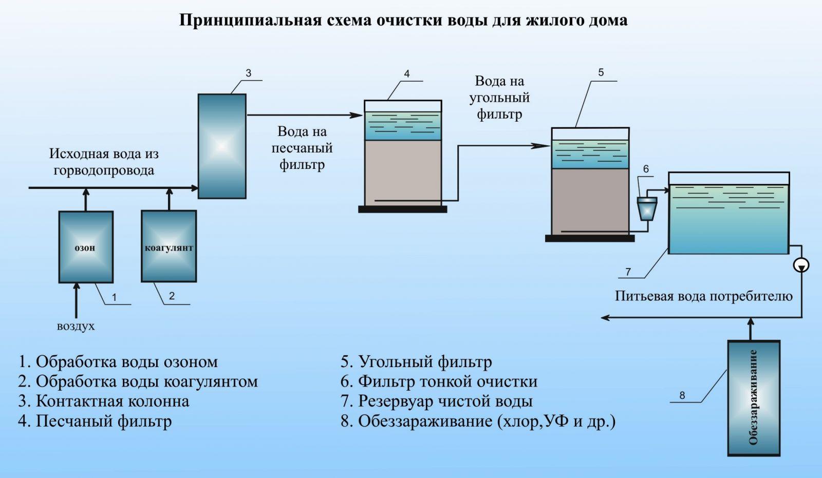 Схема производства воды питьевой