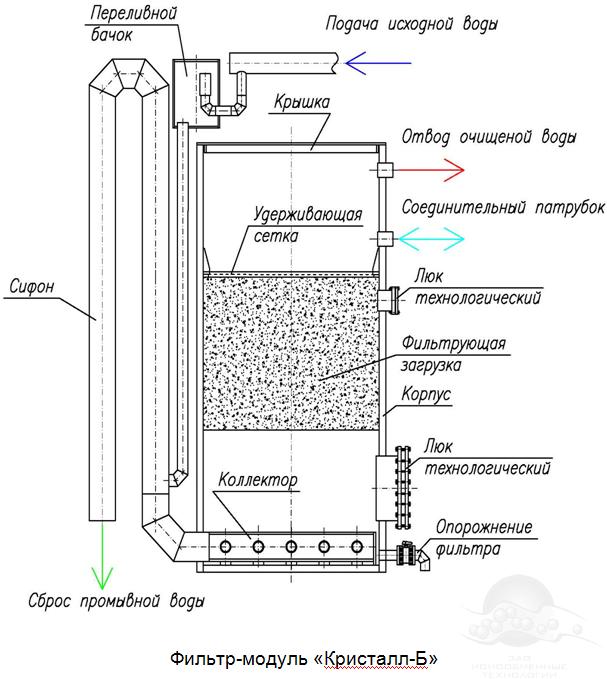 Тормозная система киа спектра схема иж