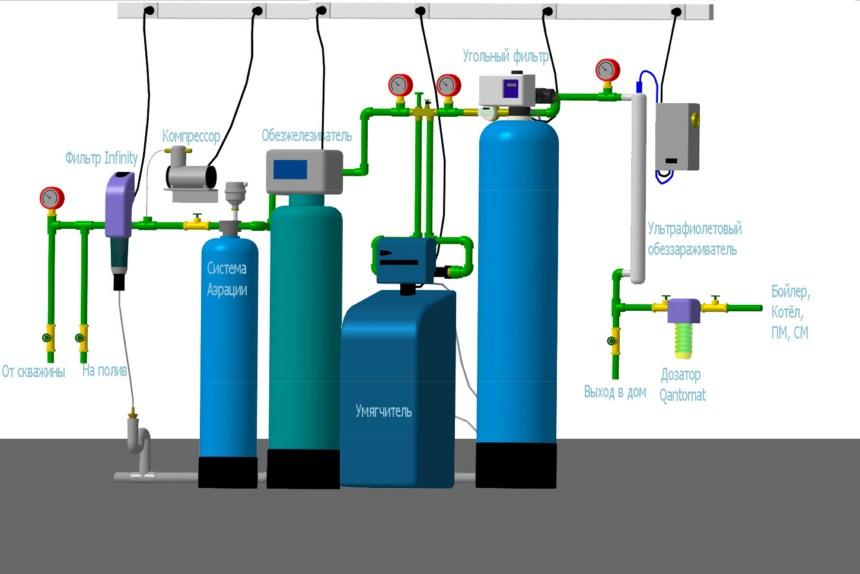 Схемы систем водоочистки для частного дома